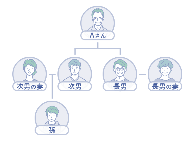 資産が将来、一族以外へ流出することを回避したい図 Aさん(80歳)のケース